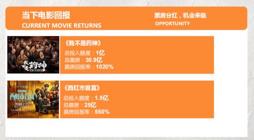 电影投资:电影投资的收益有哪些?